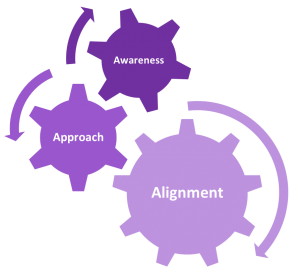 Awareness, Approach, Alignment